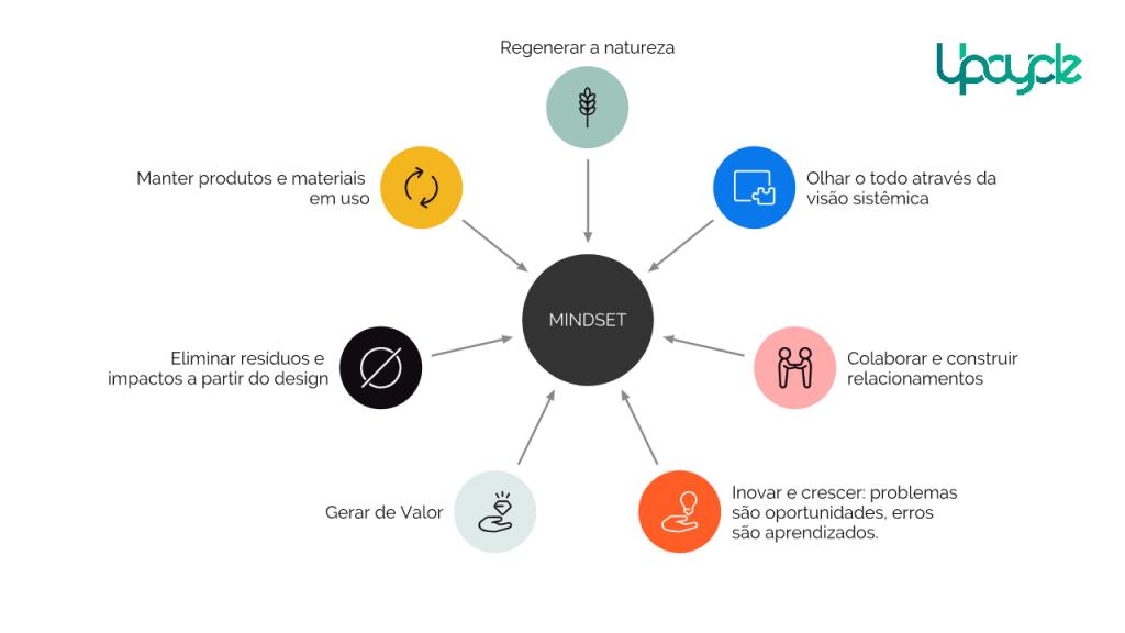 mindset economia circular upcycle